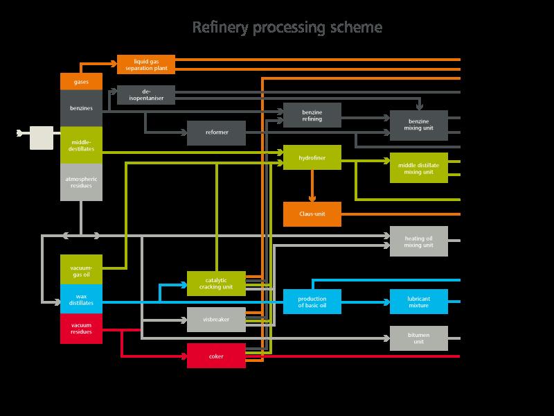 Pumps For Crude Oil Distillation Lewa
